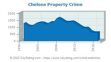 Chelsea Crime Statistics: Massachusetts (MA) - CityRating com