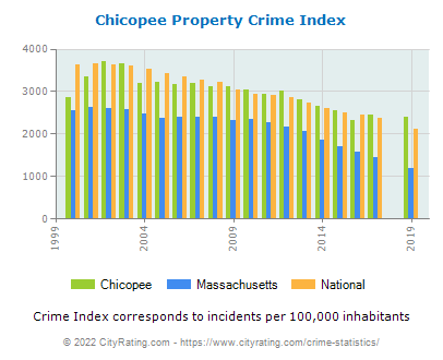 Chicopee Property Crime vs. State and National Per Capita