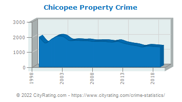 Chicopee Property Crime