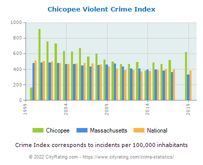Chicopee Violent Crime vs. State and National Per Capita