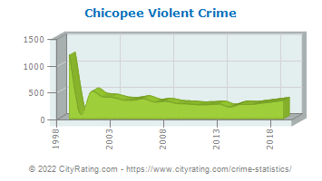 Chicopee Violent Crime