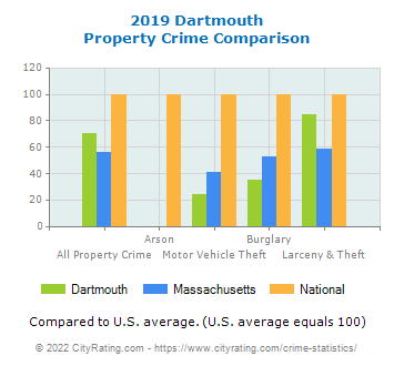 Dartmouth Property Crime vs. State and National Comparison