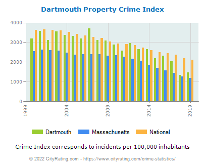 Dartmouth Property Crime vs. State and National Per Capita