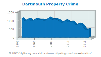 Dartmouth Property Crime