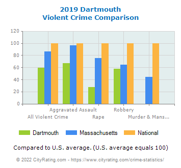 Dartmouth Violent Crime vs. State and National Comparison