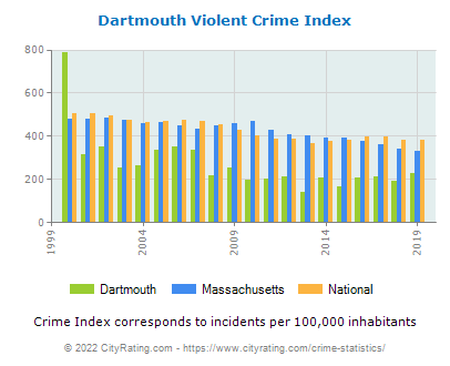 Dartmouth Violent Crime vs. State and National Per Capita