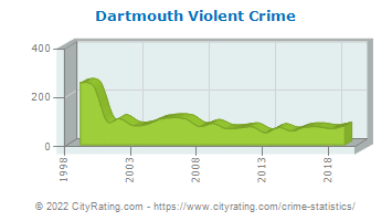 Dartmouth Violent Crime