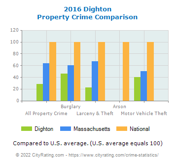 Dighton Property Crime vs. State and National Comparison