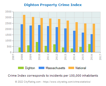 Dighton Property Crime vs. State and National Per Capita