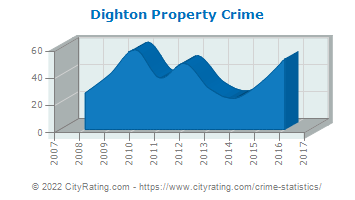 Dighton Property Crime