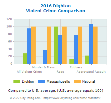 Dighton Violent Crime vs. State and National Comparison