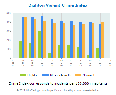 Dighton Violent Crime vs. State and National Per Capita