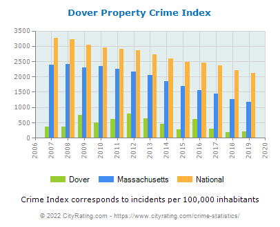 Dover Property Crime vs. State and National Per Capita