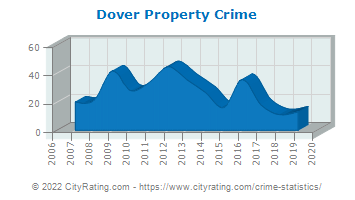 Dover Property Crime