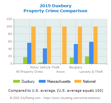 Duxbury Property Crime vs. State and National Comparison