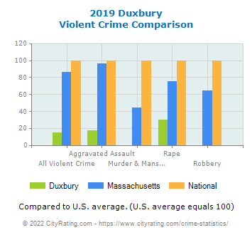 Duxbury Violent Crime vs. State and National Comparison