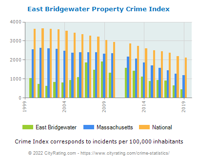East Bridgewater Property Crime vs. State and National Per Capita