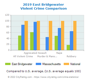 East Bridgewater Violent Crime vs. State and National Comparison