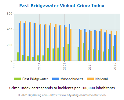East Bridgewater Violent Crime vs. State and National Per Capita