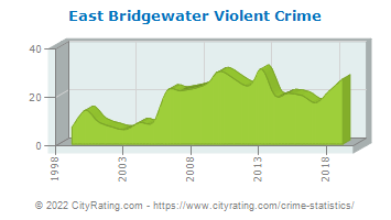 East Bridgewater Violent Crime
