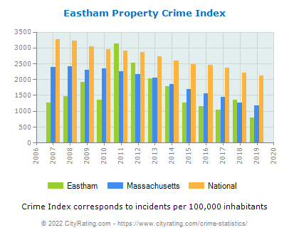 Eastham Property Crime vs. State and National Per Capita
