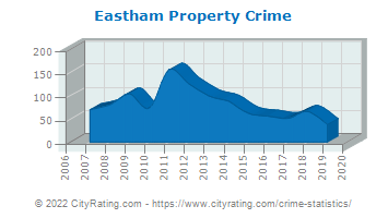 Eastham Property Crime