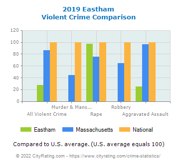 Eastham Violent Crime vs. State and National Comparison