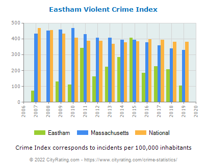 Eastham Violent Crime vs. State and National Per Capita