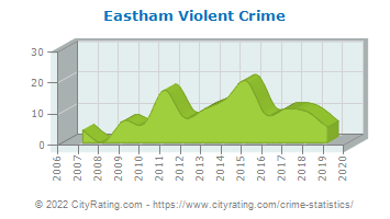 Eastham Violent Crime