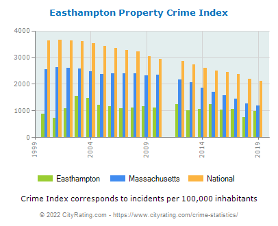 Easthampton Property Crime vs. State and National Per Capita
