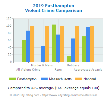 Easthampton Violent Crime vs. State and National Comparison