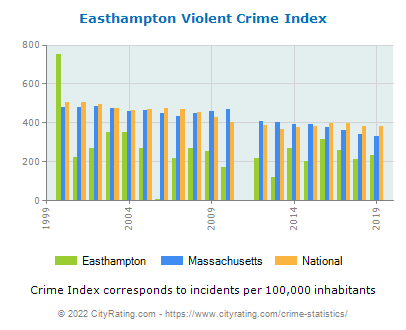 Easthampton Violent Crime vs. State and National Per Capita