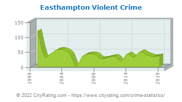 Easthampton Violent Crime
