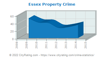 Essex Property Crime