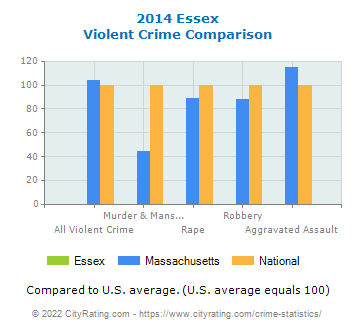 Essex Violent Crime vs. State and National Comparison