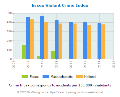 Essex Violent Crime vs. State and National Per Capita