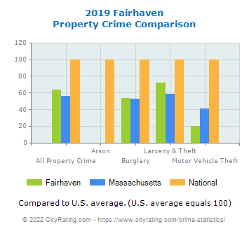 Fairhaven Property Crime vs. State and National Comparison