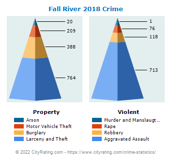 Fall River Crime 2018