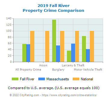 Fall River Property Crime vs. State and National Comparison