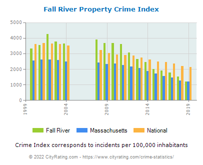 Fall River Property Crime vs. State and National Per Capita