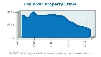 Fall River Property Crime