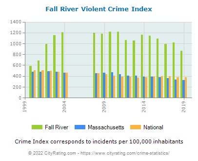 Fall River Violent Crime vs. State and National Per Capita