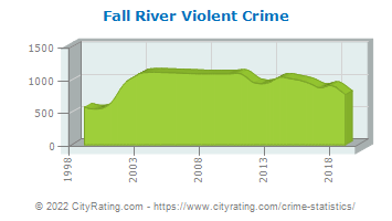 Fall River Violent Crime
