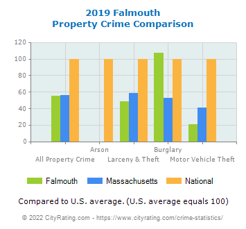Falmouth Property Crime vs. State and National Comparison