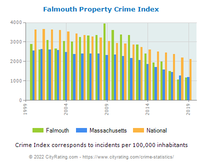 Falmouth Property Crime vs. State and National Per Capita