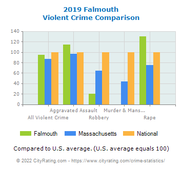 Falmouth Violent Crime vs. State and National Comparison