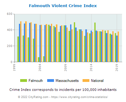 Falmouth Violent Crime vs. State and National Per Capita