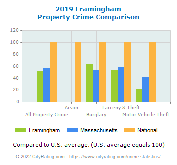 Framingham Property Crime vs. State and National Comparison