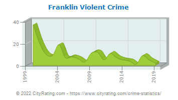 Franklin Violent Crime