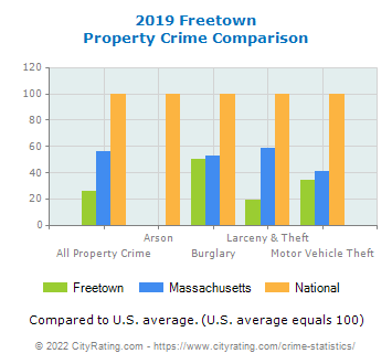 Freetown Property Crime vs. State and National Comparison